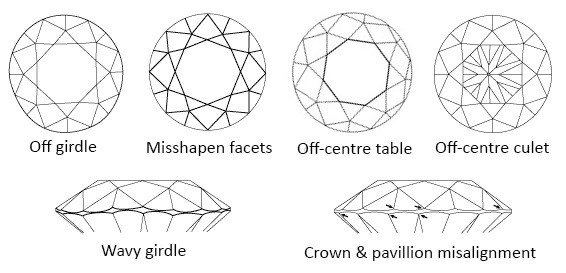 diamond polish and symmetry chart